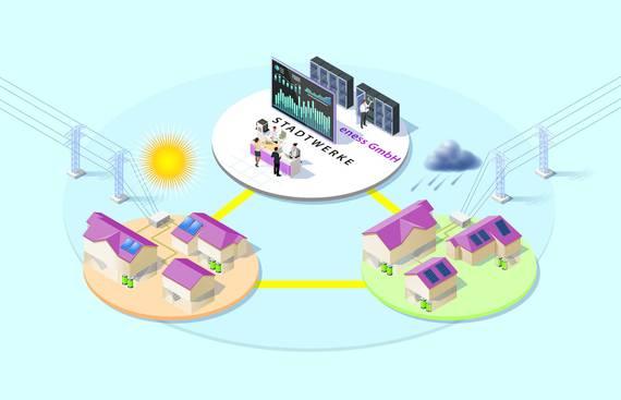 """""""daheim Solar"""" verknüpft saubere Stromerzeugung und ein intelligentes Prosumer-Konzept."""